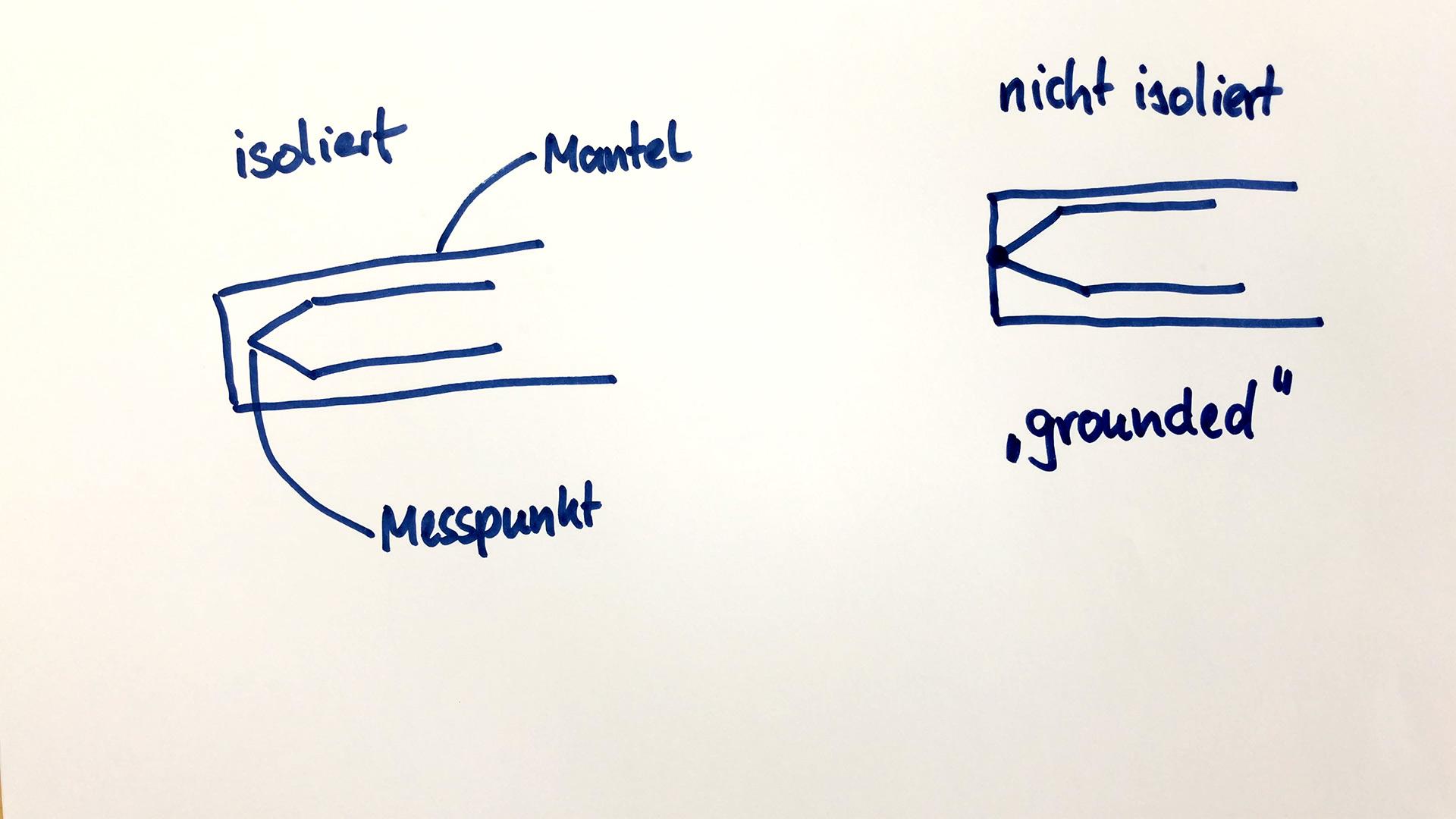 Skizze zur Unterscheidung isolierter und nicht isolierter Thermoelemente