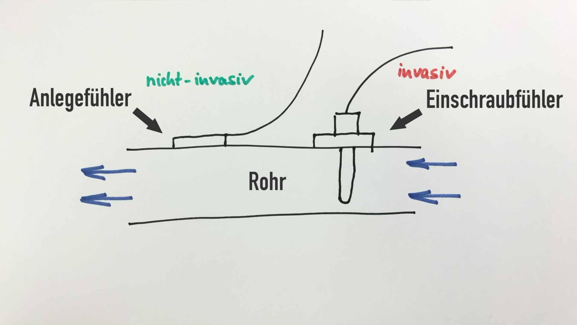 Anlegefühler messen nicht-invasiv die Temperatur, Einschraubfühler invasiv