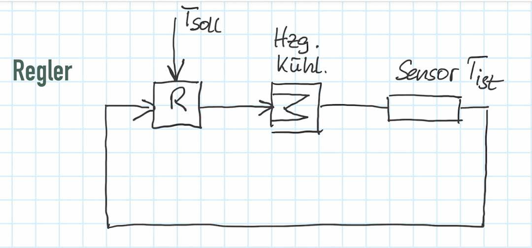 Skizze eines Temperaturreglers mit einem geschlossenen Regelkreis