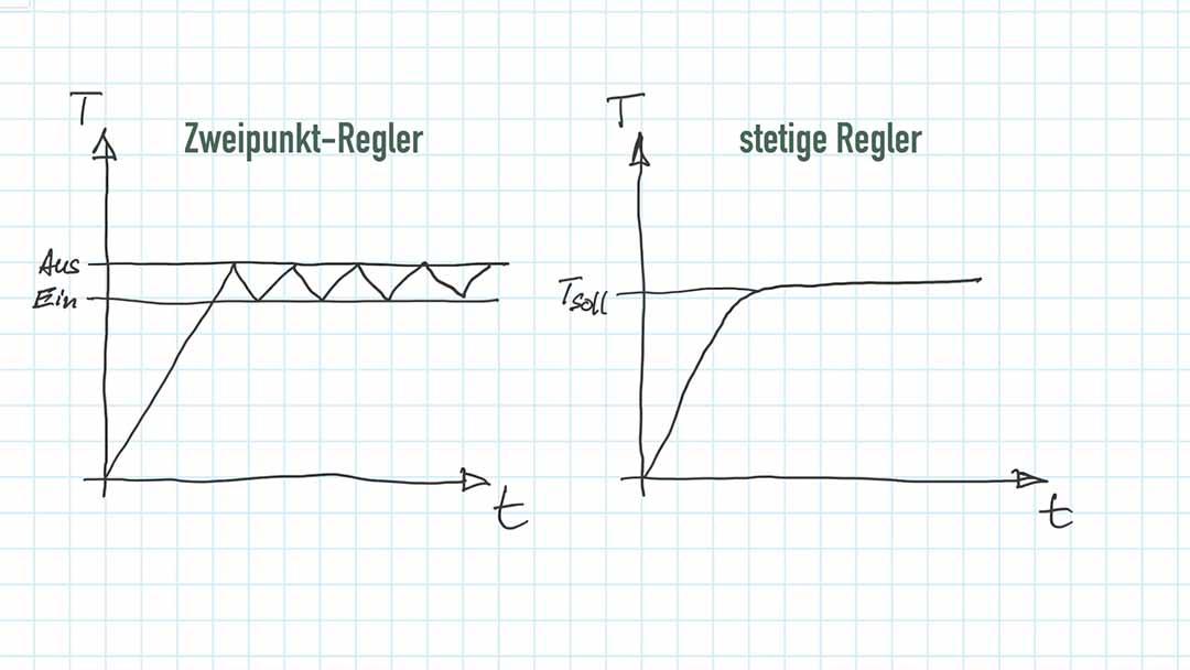 Zweipunktregler Kennlinie im Vergleich mit Kennlinie eines stetigen Reglers (PID Temperaturregler)