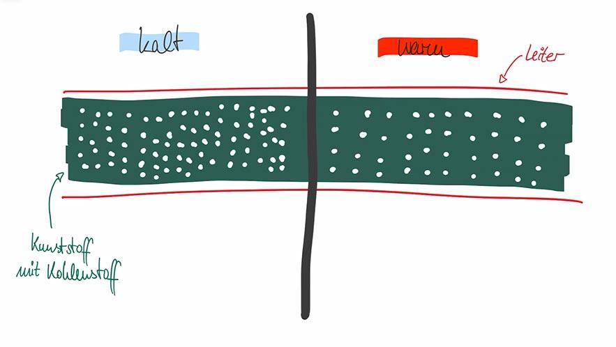 Schematische Darstellung selbstregelndes Heizband. Im kalten Zustand sind die Kohlenstoffpartikel dicht beieinander, sodass sich Strompfade zwischen den Leitern bilden können. Das Band heizt sich auf. Je wärmer das Heizband wird, umso weiter entfernen sich die Kohlenstoffpartikel im Kunststoff voneinander. Die Leitfähigkeit des Bandes nimmt ab, es fließt immer weniger Strom zwischen den Leitern. Deshalb erwärmt sich das Band nun nicht mehr weiter.