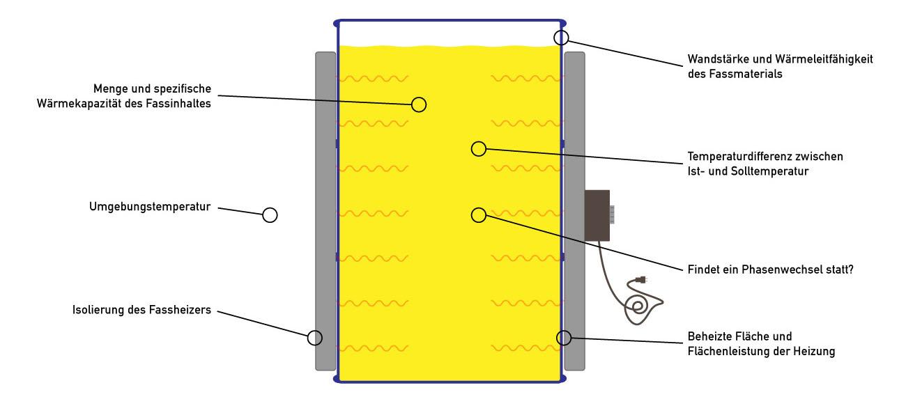Illustration eines Fasses mit Fassheizer. Die einzelnen Faktoren, von denen die Aufheizdauer mit Fasswärmern abhängt, sind eingezeichnet.