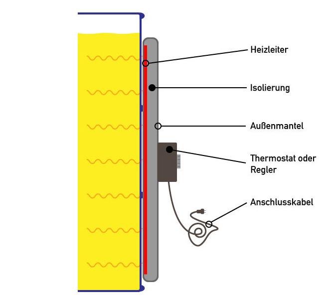 Illustration einer Fassheizung. Man sieht ein Fass mit einem Fassheizer im Querschnitt. Der Aufbau des Fassheizers aus den Elementen Heizleiter, Isolierung, Thermostat, Außenmantel und Anschlusskabel wird erklärt.