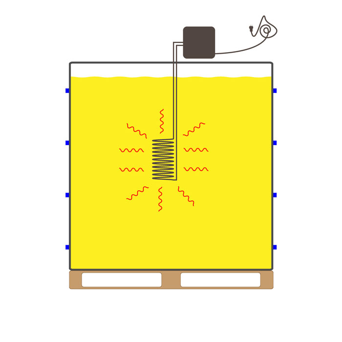 Illustration eines IBC mit Tauchsieder. Der Tauchsieder wird in den Behälter hineingehängt und gibt Wärme direkt an den Inhalt des IBC ab.
