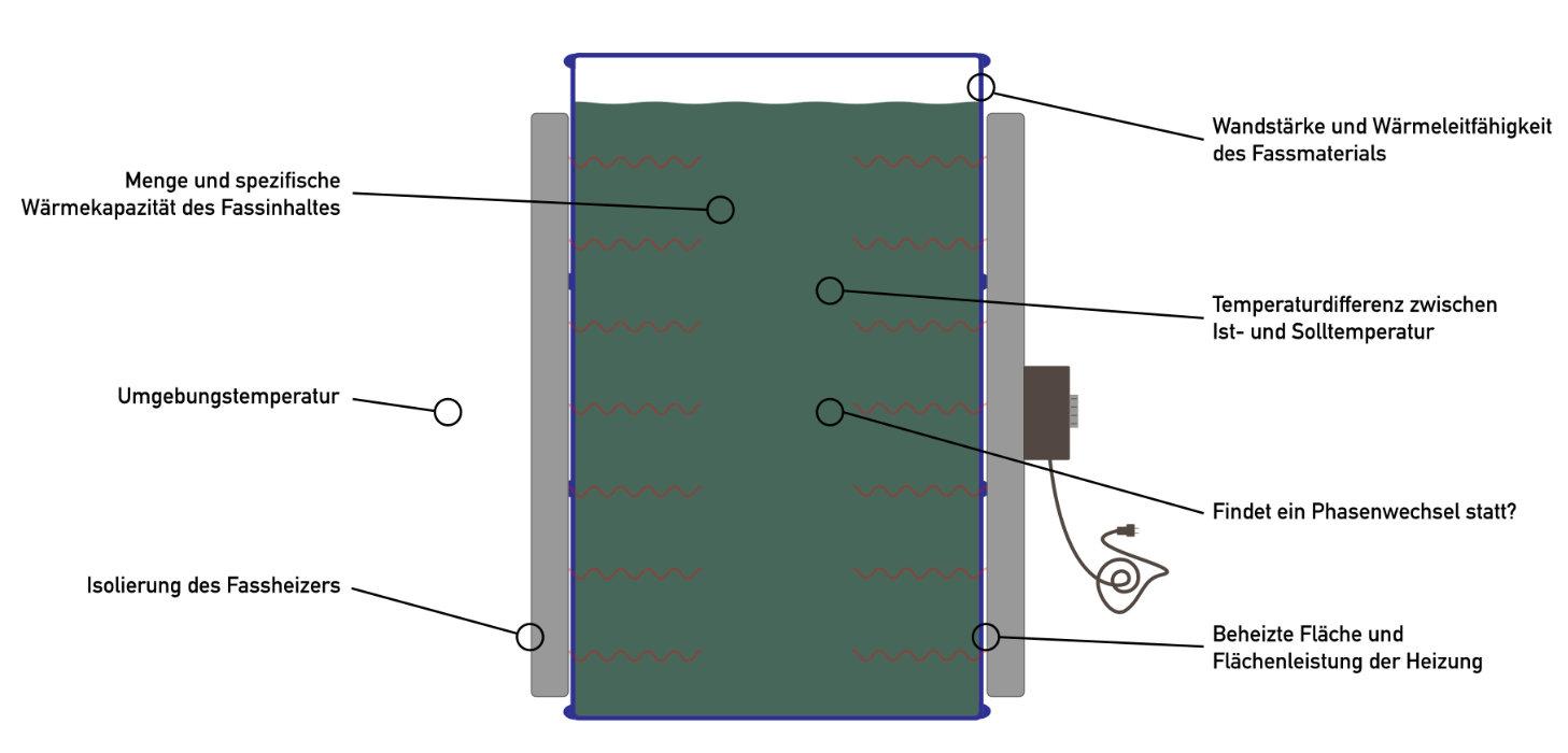 Die Aufheizdauer eines Fasses mit einem Fassheizer bzw. Heizmantel hängt von vielen verschiedenen Faktoren ab, die hier eingezeichnet sind.
