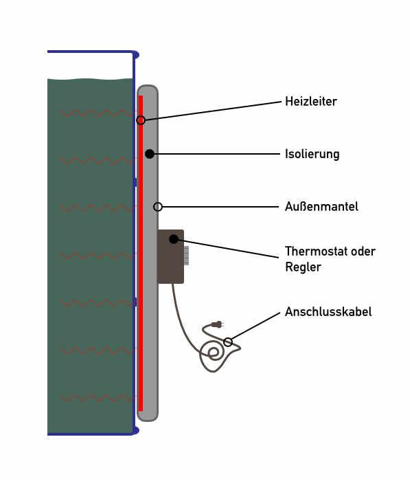 Querschnitt einer Fassheizung. Eine Behälterheizung besteht in der Regel aus einem Heizleiter, einer Isolierung, einem Außenmantel und einem Thermostat.