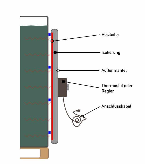 Illustration einer IBC-Heizung. Man sieht einen mit einer Heizung im Querschnitt. Der Aufbau der Heizung aus den Elementen Heizleiter, Isolierung, Thermostat, Außenmantel und Anschlusskabel wird erklärt.