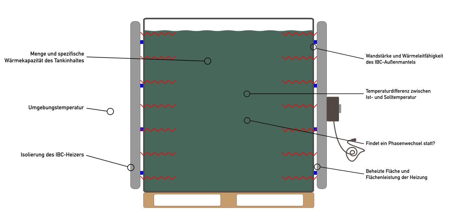 Illustration eines IBC mit Behälterheizung. Die einzelnen Faktoren, von denen die Aufheizdauer mit einem Heizmantel abhängt, sind eingezeichnet.